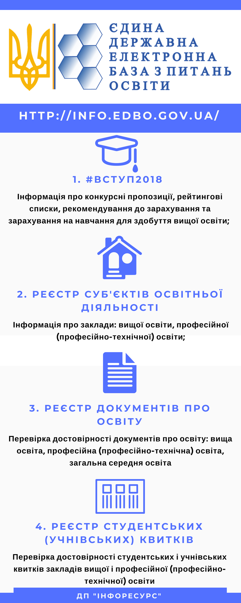 Інфографіка ЄДЕБО